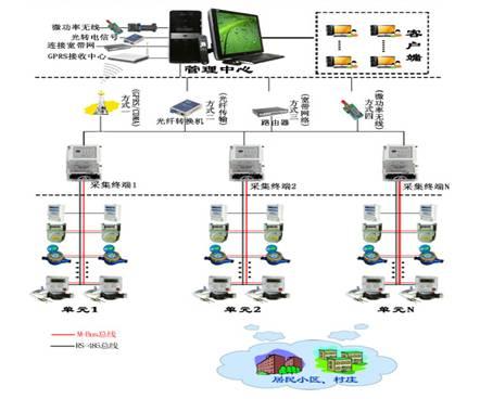 可以通过串口转换器(rs485转串口)与计算机相连,实现抄表管理.